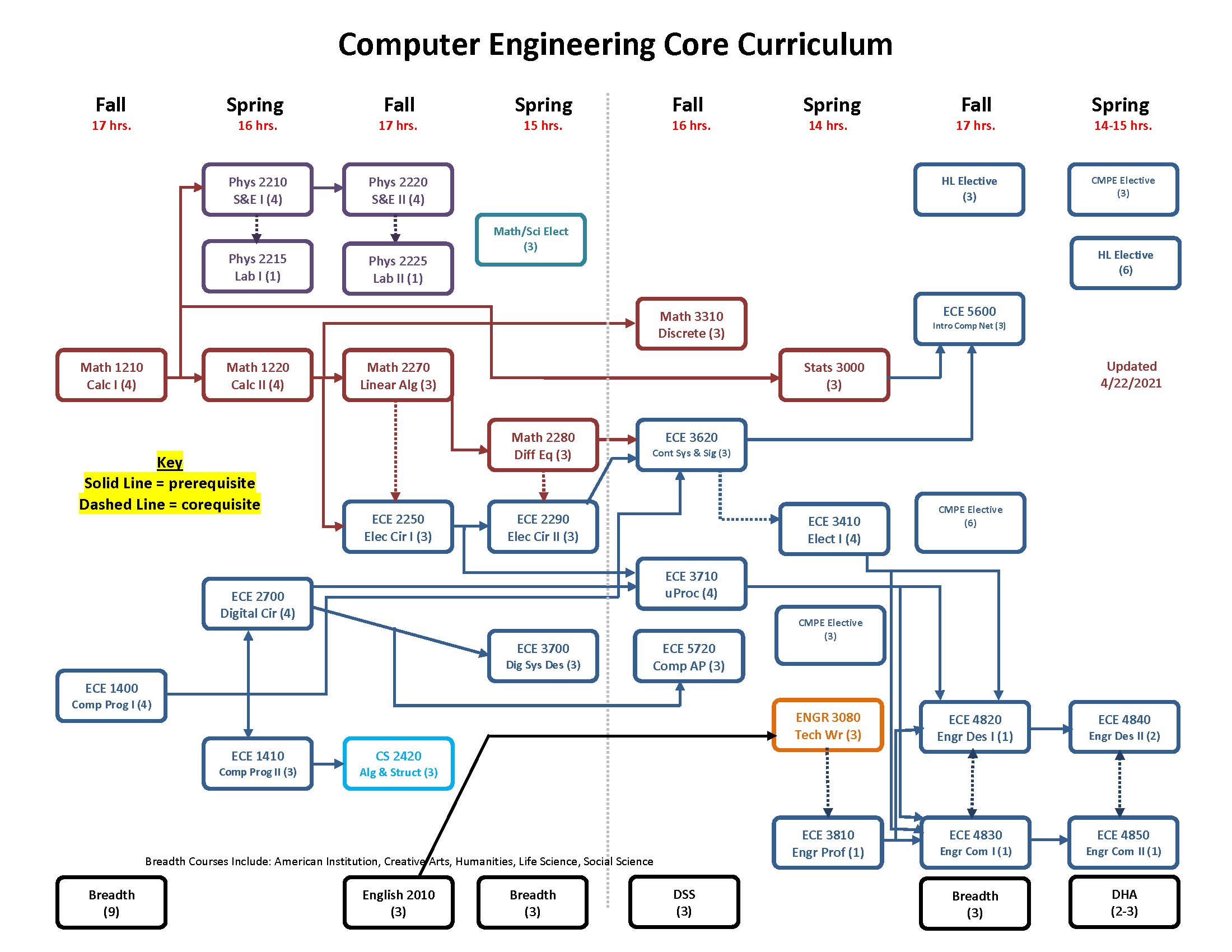 Visual representation of what courses one should take each year in the Computer Engineering Program