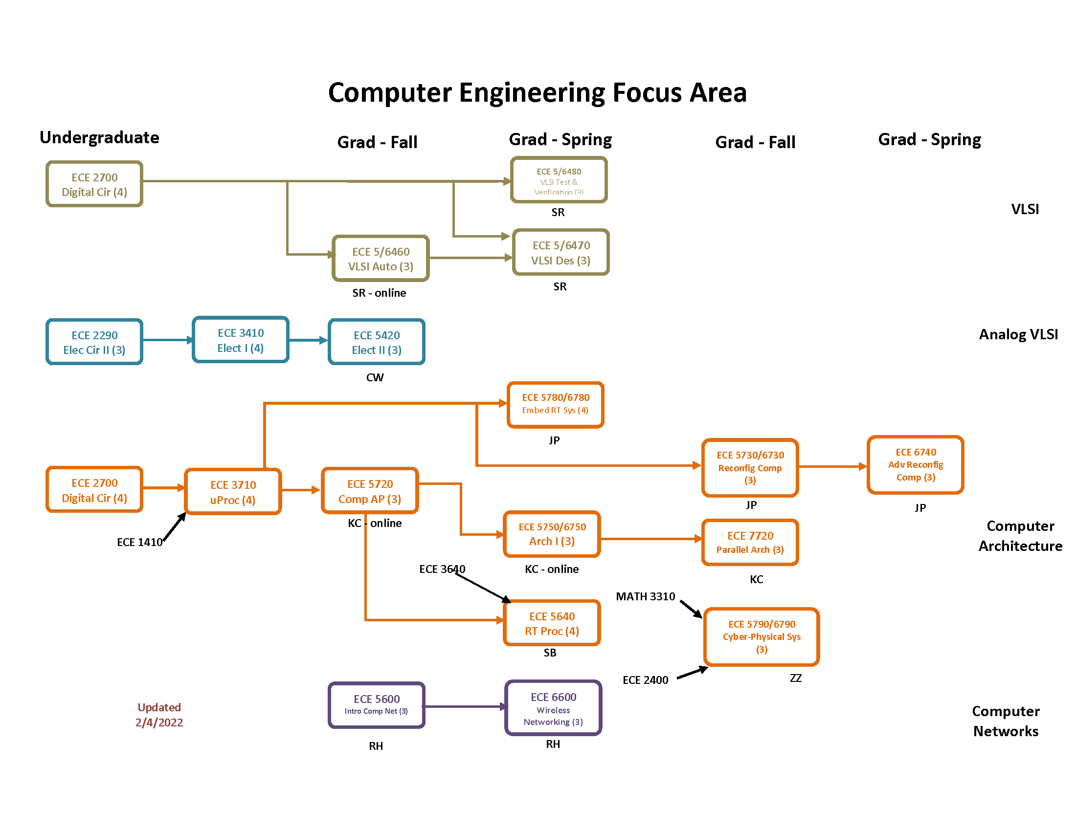 Computer Engineering Focus Area