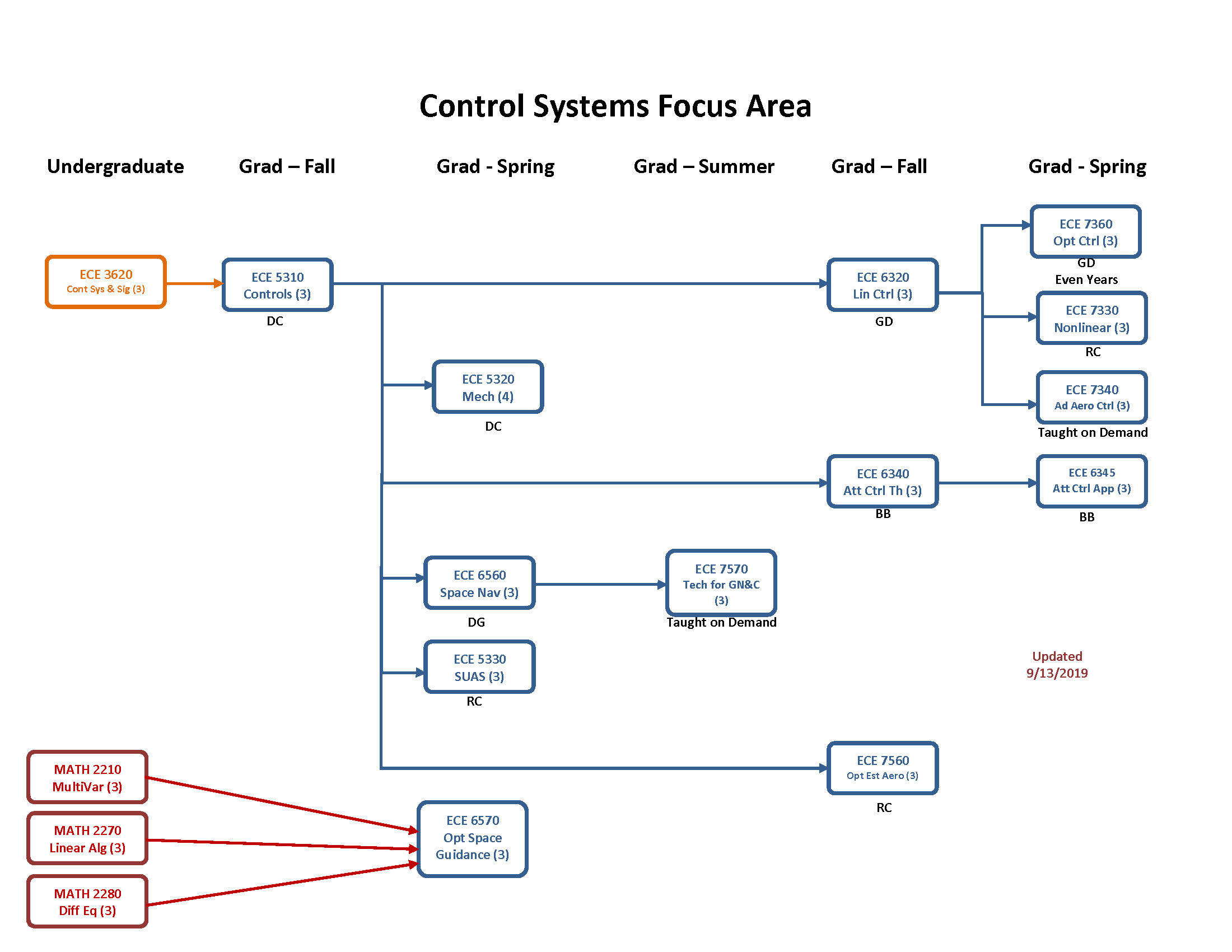 Control Systems Focus Area