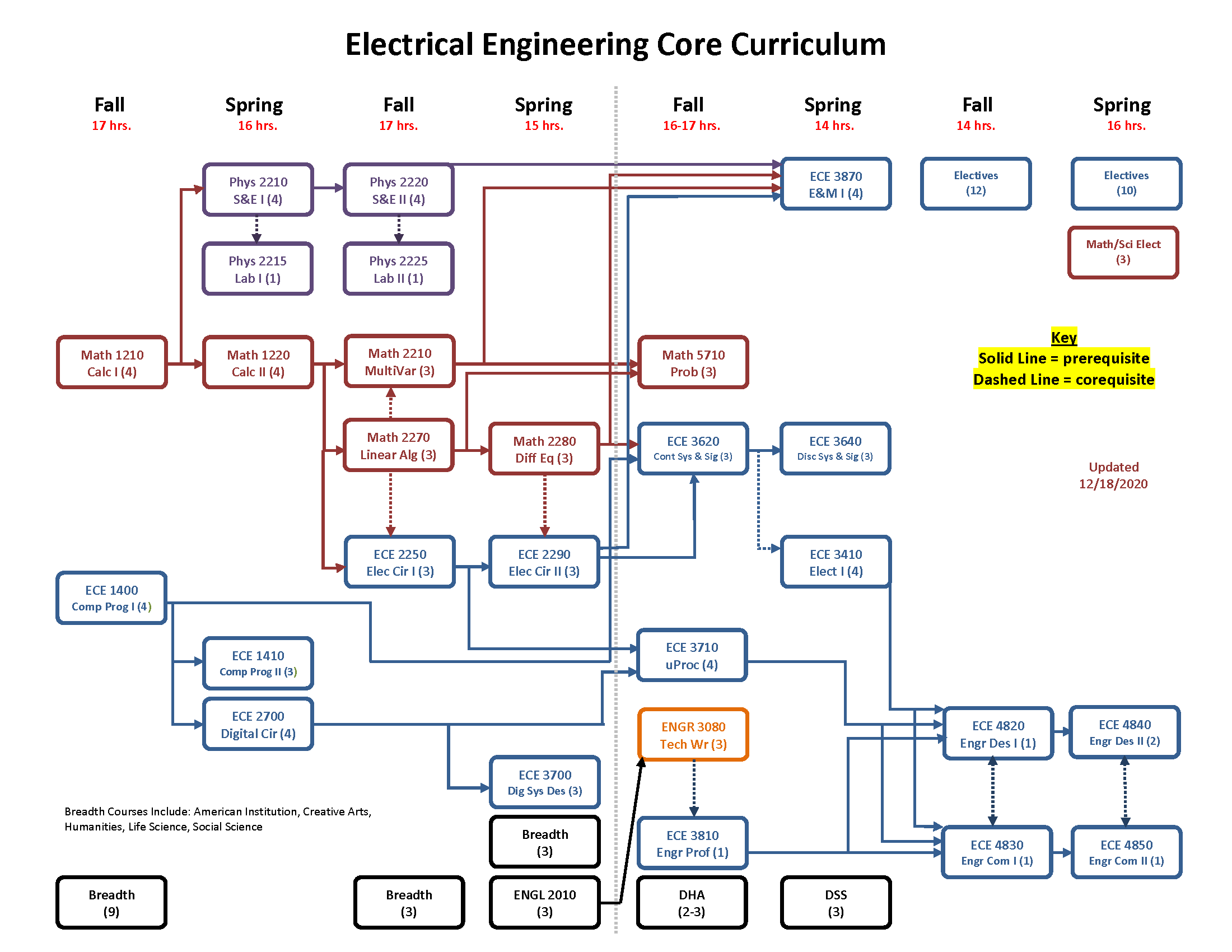 Visual representation of what courses one should take each year in the Electrical Engineering Program