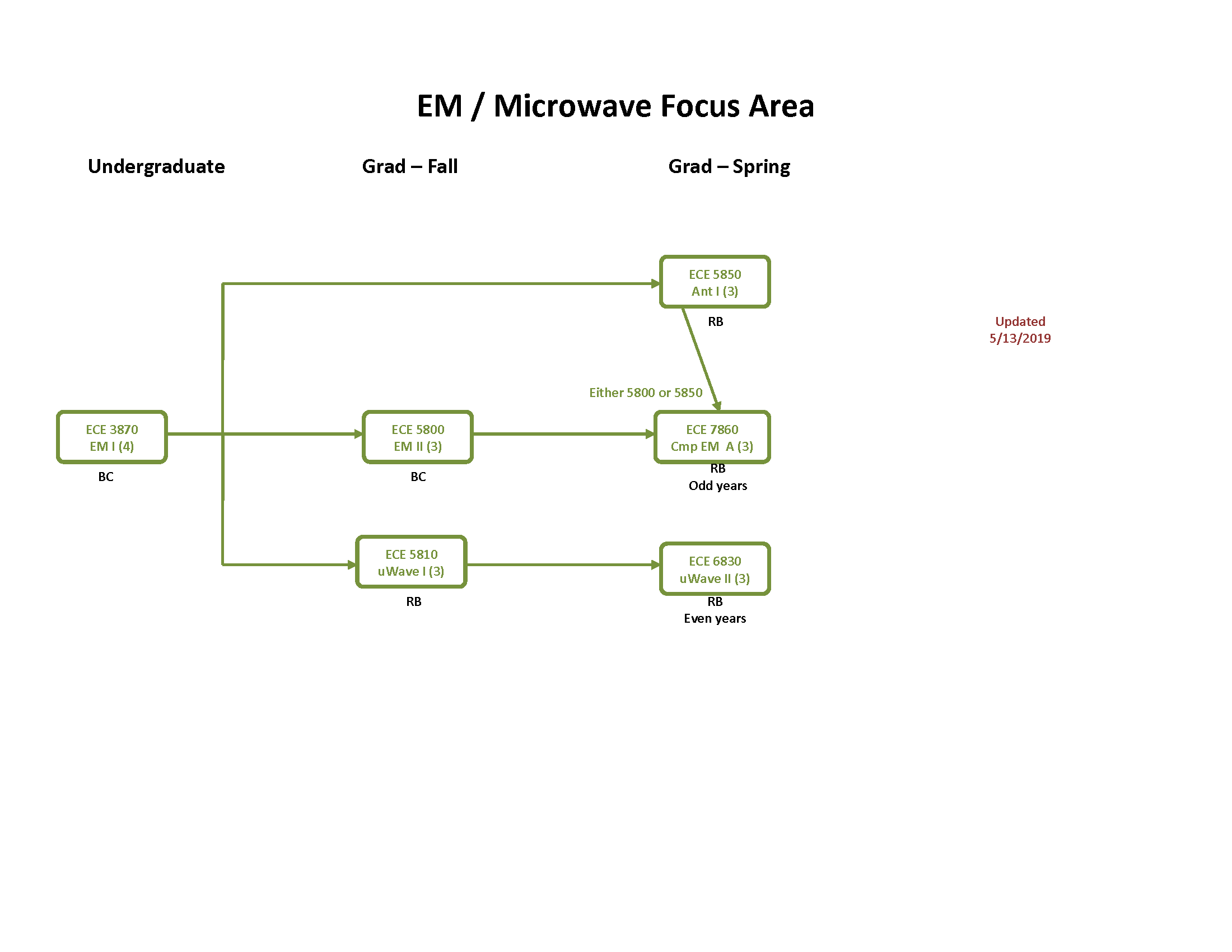 Diagram of EM/ Microwave Focus Area