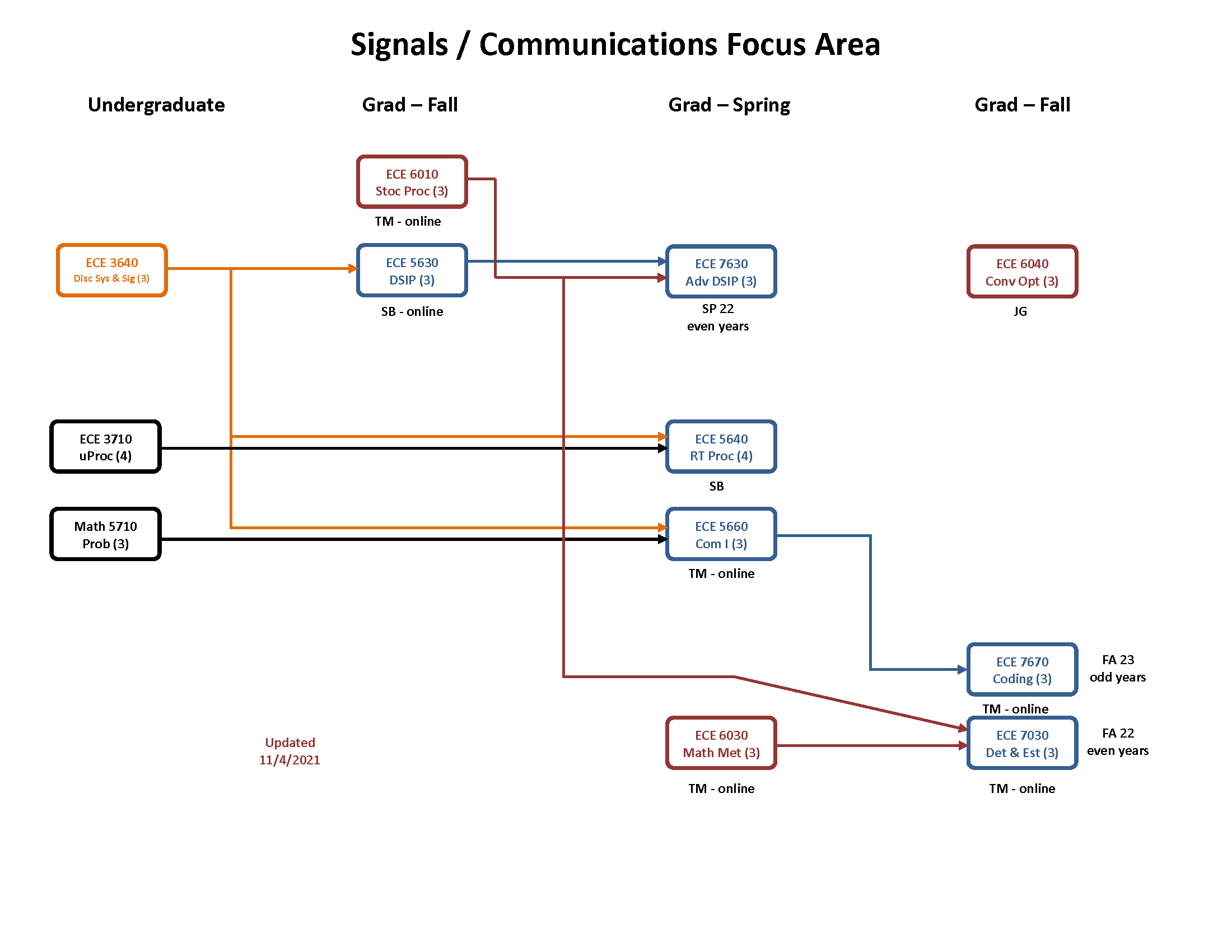 Signals / Communication Focus Area